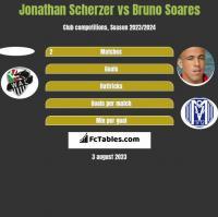 Jonathan Scherzer vs Bruno Soares h2h player stats