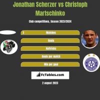 Jonathan Scherzer vs Christoph Martschinko h2h player stats