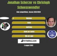 Jonathan Scherzer vs Christoph Schoesswendter h2h player stats