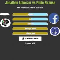 Jonathan Scherzer vs Fabio Strauss h2h player stats