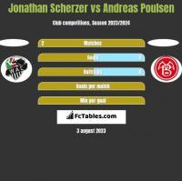 Jonathan Scherzer vs Andreas Poulsen h2h player stats