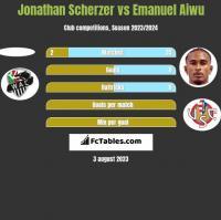 Jonathan Scherzer vs Emanuel Aiwu h2h player stats