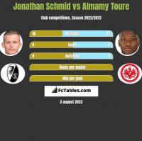 Jonathan Schmid vs Almamy Toure h2h player stats