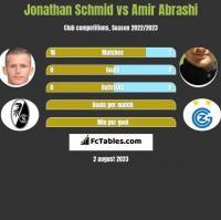 Jonathan Schmid vs Amir Abrashi h2h player stats