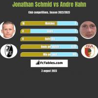 Jonathan Schmid vs Andre Hahn h2h player stats