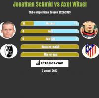 Jonathan Schmid vs Axel Witsel h2h player stats