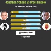 Jonathan Schmid vs Breel Embolo h2h player stats