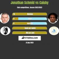 Jonathan Schmid vs Caiuby h2h player stats