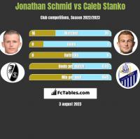 Jonathan Schmid vs Caleb Stanko h2h player stats