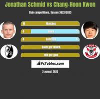 Jonathan Schmid vs Chang-Hoon Kwon h2h player stats