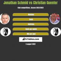 Jonathan Schmid vs Christian Guenter h2h player stats