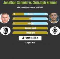 Jonathan Schmid vs Christoph Kramer h2h player stats