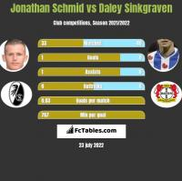 Jonathan Schmid vs Daley Sinkgraven h2h player stats