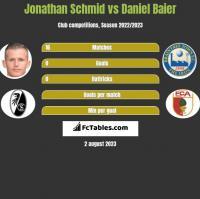 Jonathan Schmid vs Daniel Baier h2h player stats