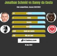 Jonathan Schmid vs Danny da Costa h2h player stats