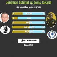 Jonathan Schmid vs Denis Zakaria h2h player stats