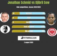 Jonathan Schmid vs Djibril Sow h2h player stats