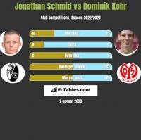 Jonathan Schmid vs Dominik Kohr h2h player stats