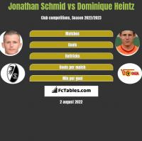 Jonathan Schmid vs Dominique Heintz h2h player stats