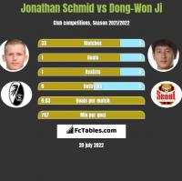 Jonathan Schmid vs Dong-Won Ji h2h player stats