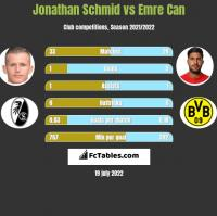 Jonathan Schmid vs Emre Can h2h player stats