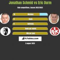 Jonathan Schmid vs Eric Durm h2h player stats