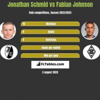 Jonathan Schmid vs Fabian Johnson h2h player stats