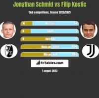 Jonathan Schmid vs Filip Kostic h2h player stats