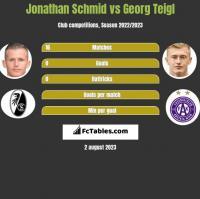 Jonathan Schmid vs Georg Teigl h2h player stats