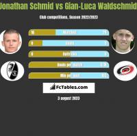 Jonathan Schmid vs Gian-Luca Waldschmidt h2h player stats