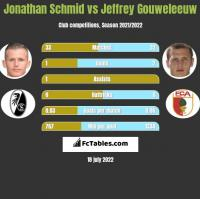 Jonathan Schmid vs Jeffrey Gouweleeuw h2h player stats