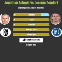 Jonathan Schmid vs Jerome Gondorf h2h player stats