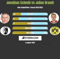 Jonathan Schmid vs Julian Brandt h2h player stats