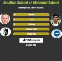 Jonathan Schmid vs Mahmoud Dahoud h2h player stats