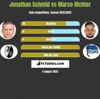 Jonathan Schmid vs Marco Richter h2h player stats