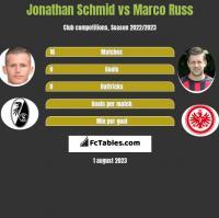 Jonathan Schmid vs Marco Russ h2h player stats