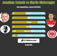 Jonathan Schmid vs Martin Hinteregger h2h player stats