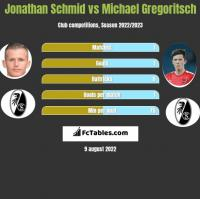 Jonathan Schmid vs Michael Gregoritsch h2h player stats
