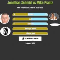Jonathan Schmid vs Mike Frantz h2h player stats