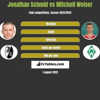 Jonathan Schmid vs Mitchell Weiser h2h player stats