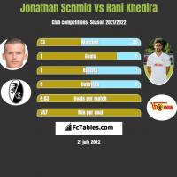 Jonathan Schmid vs Rani Khedira h2h player stats