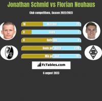 Jonathan Schmid vs Florian Neuhaus h2h player stats
