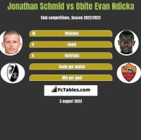 Jonathan Schmid vs Obite Evan Ndicka h2h player stats