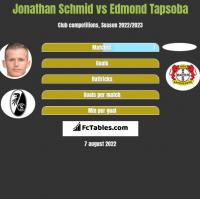 Jonathan Schmid vs Edmond Tapsoba h2h player stats