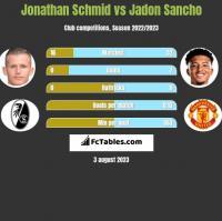 Jonathan Schmid vs Jadon Sancho h2h player stats