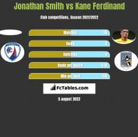 Jonathan Smith vs Kane Ferdinand h2h player stats
