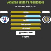Jonathan Smith vs Paul Hodges h2h player stats