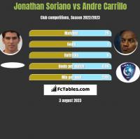 Jonathan Soriano vs Andre Carrillo h2h player stats