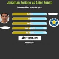 Jonathan Soriano vs Asier Benito h2h player stats