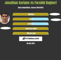 Jonathan Soriano vs Farshid Bagheri h2h player stats